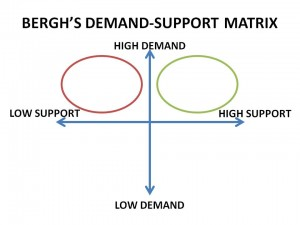 Demand Support MatrixRRR